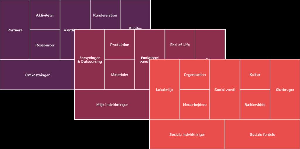 Bæredygtig forretningsmodel - tre lag
