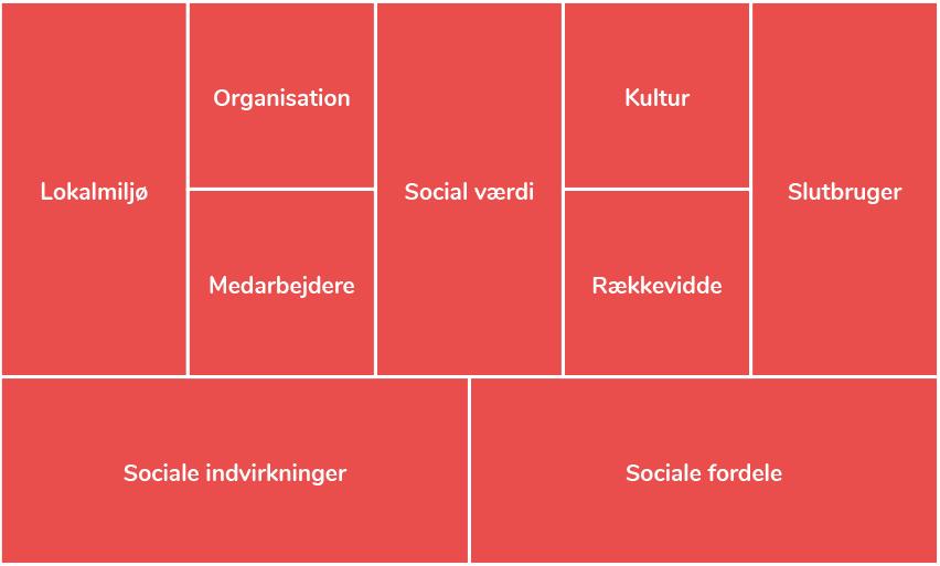 Det sociale lag