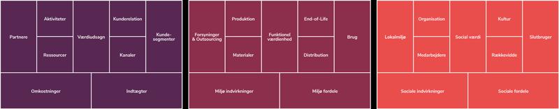 Bæredygtig forretningsmodel de tre lag