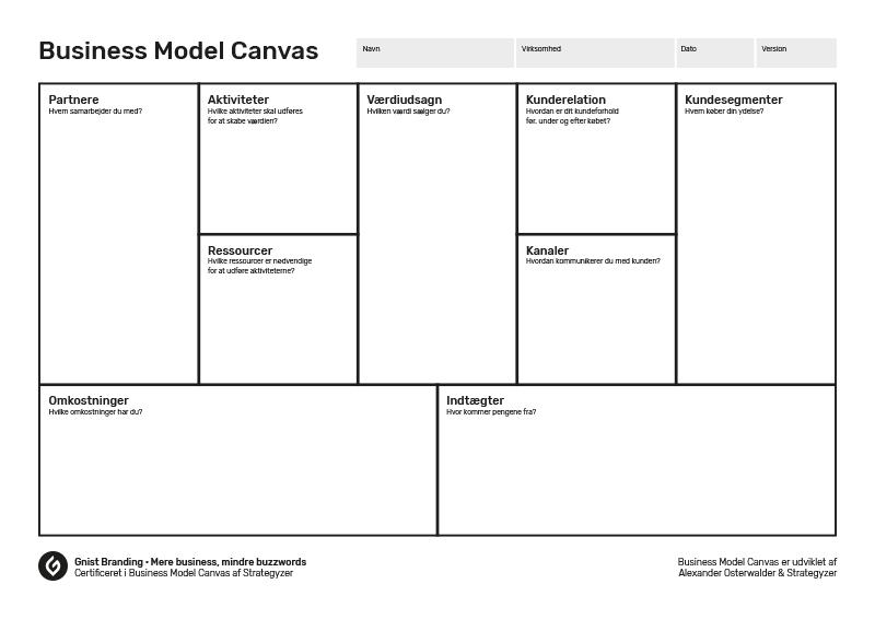 Business Model Canvas dansk skabelon