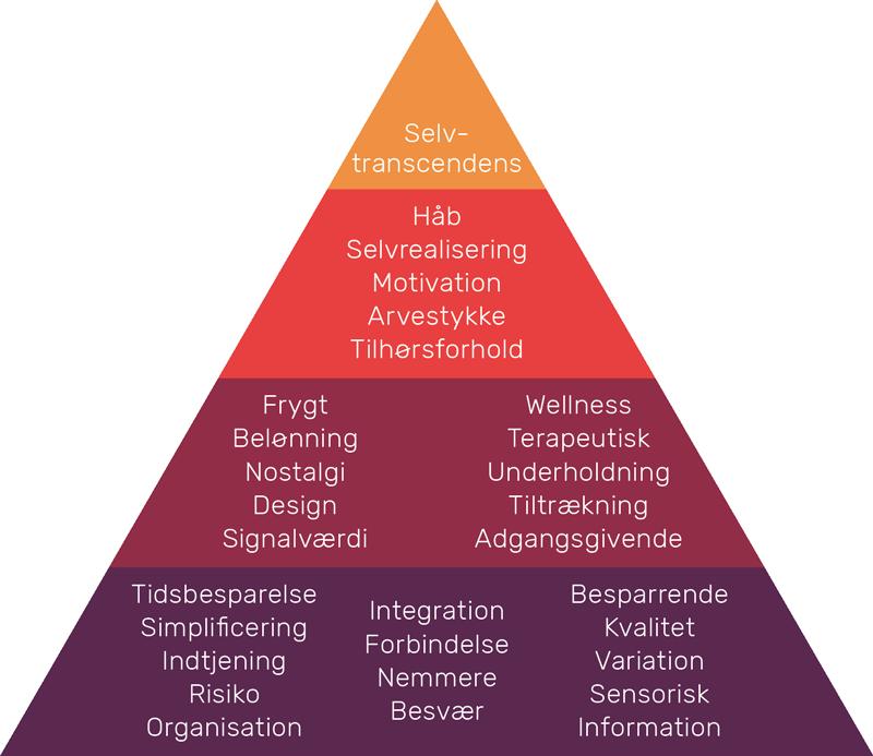 Kundeværdier for forbrugere