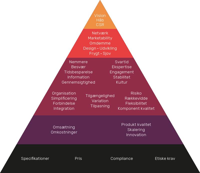 Kundeværdier for virksomheder
