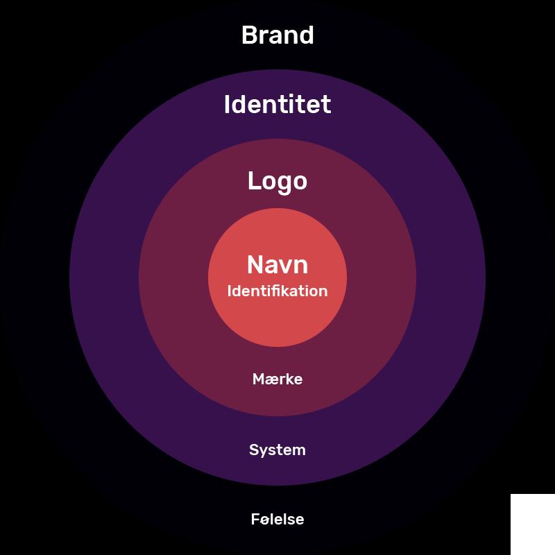 Navn, logo, visuel identitet og branding