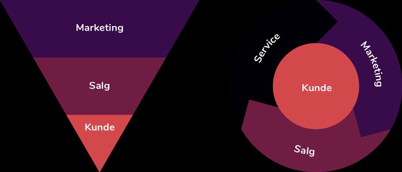 Marketingtragt og marketinghjul