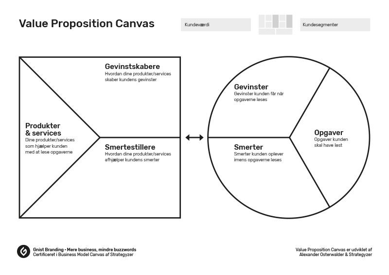 Value Proposition Canvas dansk skabelon